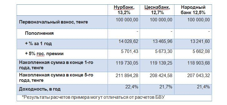 рассчитать кредит приватбанк